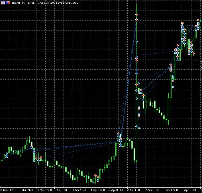 wykres na  którym widać mój handel ropą gdzie zarobiłem 2000 pln